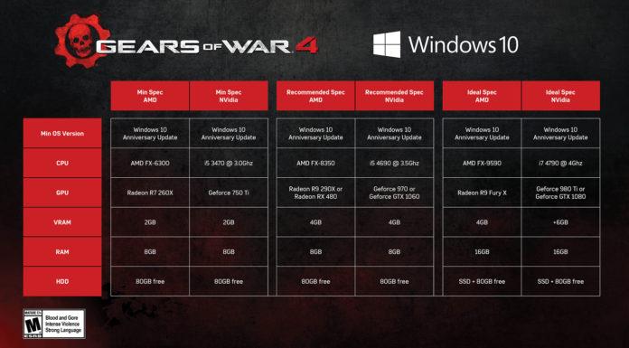 Gears of War 4 - Wymagania sprzętowe