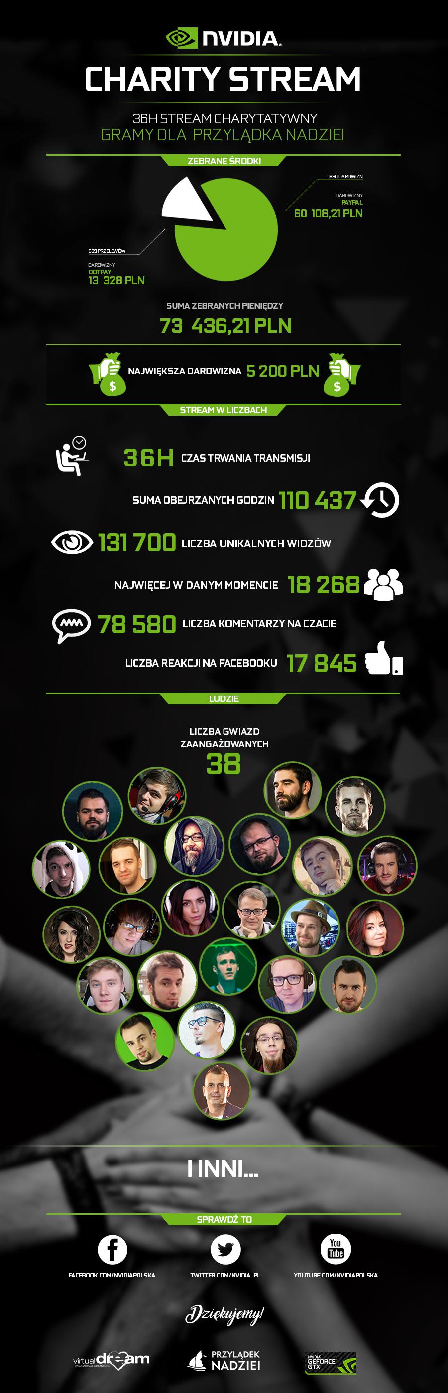 Nvidia Charity Stream